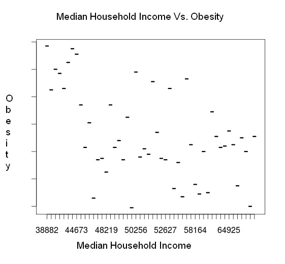 Weight Of Children Based On Weight Of Income Per State